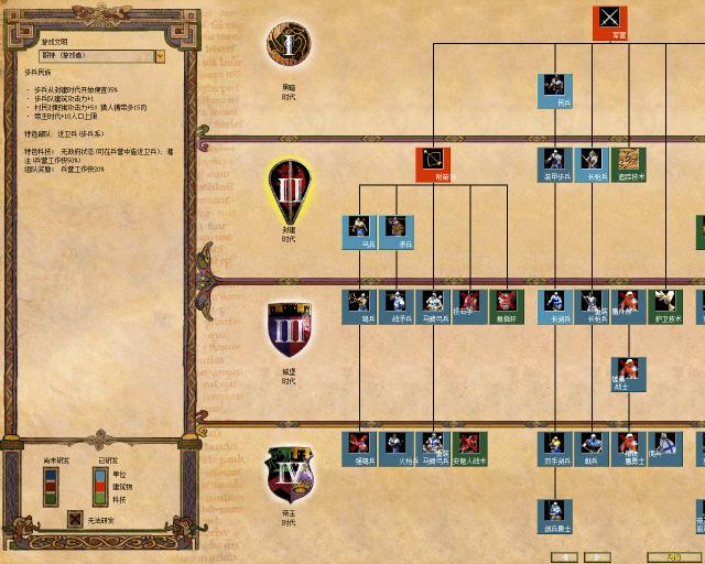 帝国时代2:被遗忘的帝国截图2