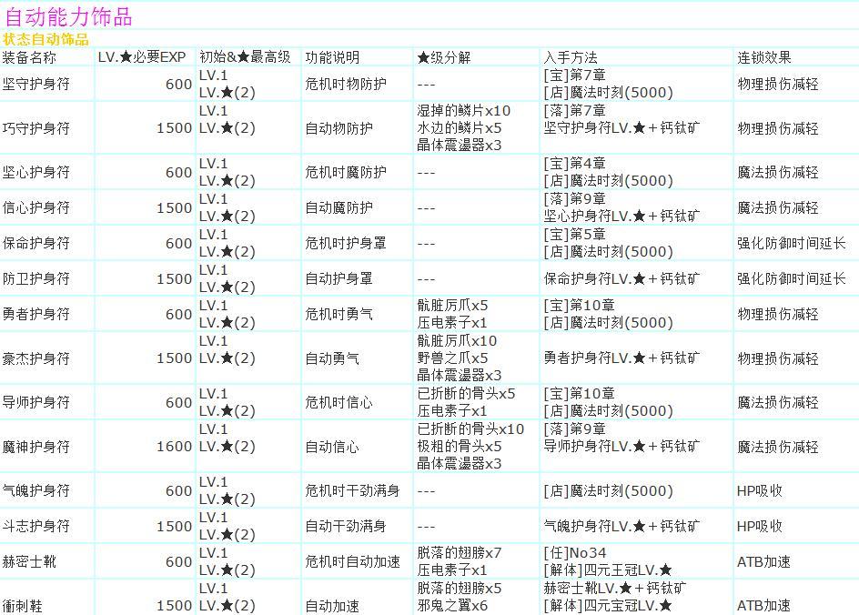 最终幻想13武器饰品大全表格