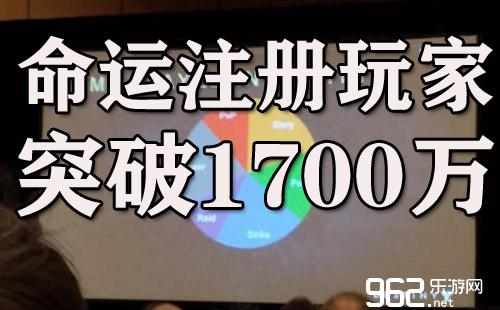 《命运》注册玩家达1700万 趣味数据曝光