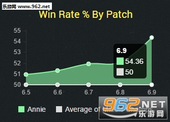 安妮/6.9版本安妮中单胜率飙升,并且胜率也十分可观。