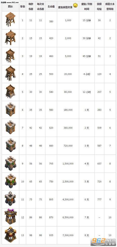 部落冲突6月新版本14级箭塔曝光
