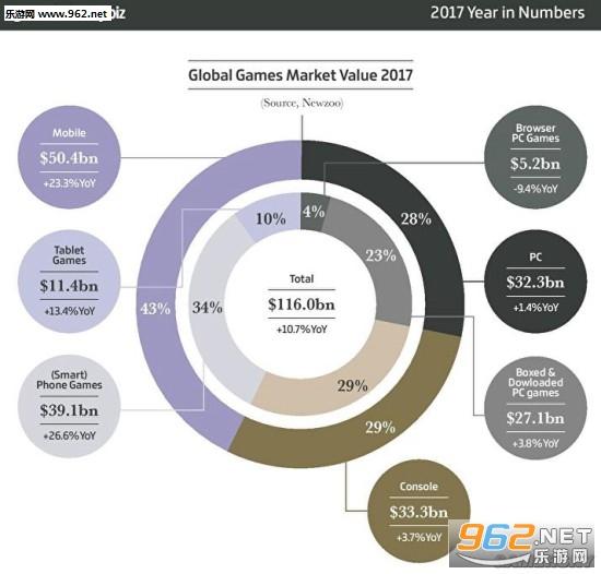 2017游戏市场收入:移动端占比超四成 PC和主机相近