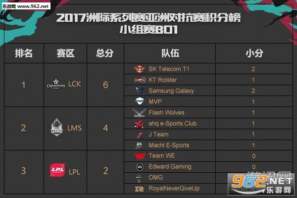 LOL洲际赛半决赛:LPL3比2险胜,决赛复仇韩国LCK