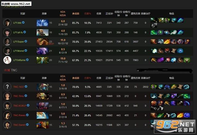 TI7胜者组淘汰赛LFY和LGD赢了吗 中国队赢了吗