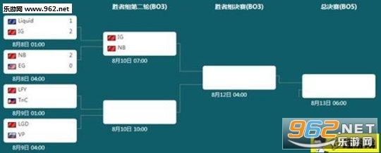 《DOTA2》TI7淘汰赛中国战队大获全胜 锁定前三