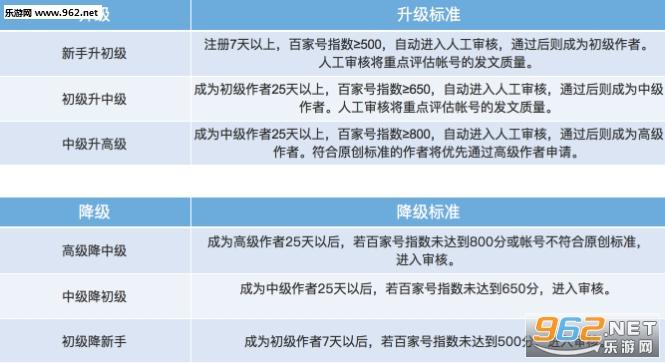 百家号官方安卓版|百家号手机客户端app下载_