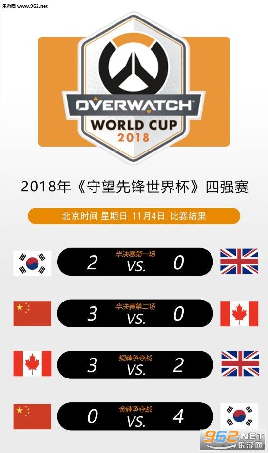 《守望先锋》世界杯决赛中国队不敌韩国队 获得亚军