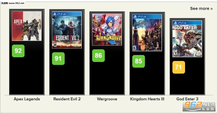 《噬神者3》IGN 7.6分 战斗一流但故事平庸