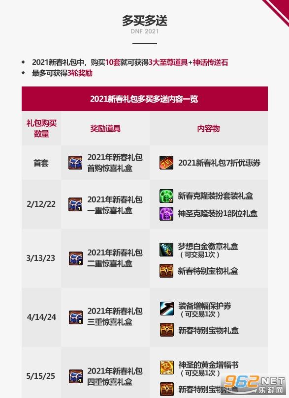 dnf2021年春节礼包爆料 dnf2021春节套内容